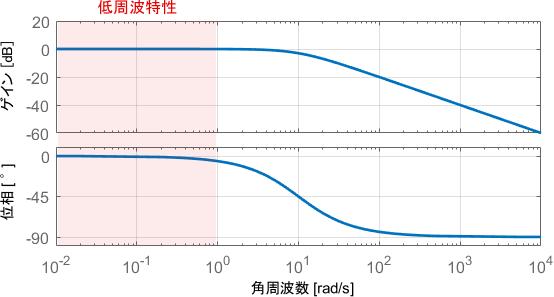 ボード線図上の低周波特性