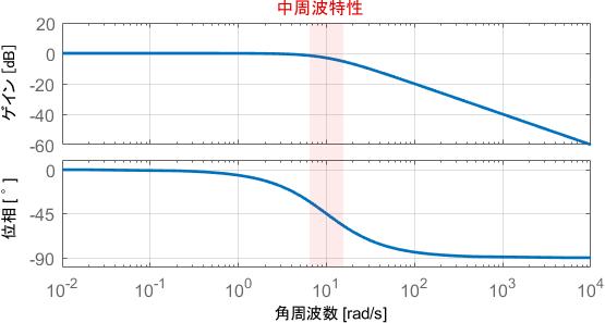 ボード線図上の中周波特性
