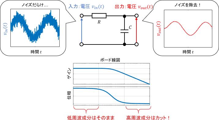 1次システム(RC回路)を用いたローパスフィルタの例