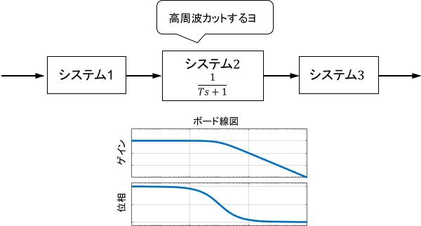 システムに含まれる1次システムが結果的にローパスフィルタとして作用するイメージ