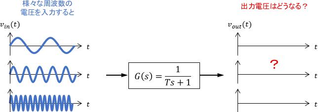 1次システムに様々な周波数の入力を入れるイメージ