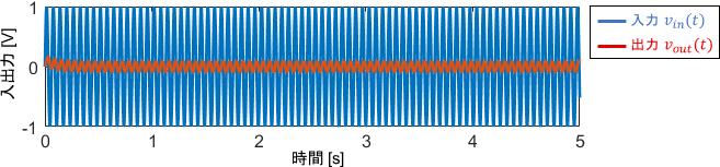 高周波信号に対する1次システムの入出力波形