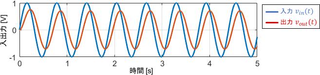 中周波信号に対する1次システムの入出力波形