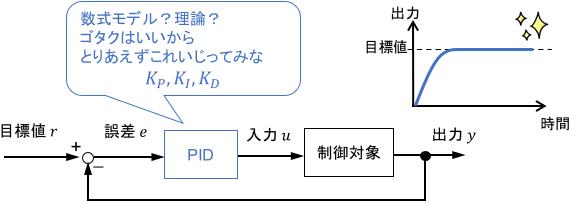 PID制御で数式モデルや複雑な理論なしにそこそこの性能を実現させるイメージ