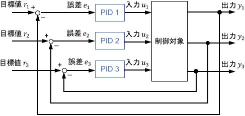 多入力多出力システムにPID制御を適用したブロック線図の例