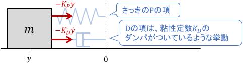 PID制御のD項の作用を、ダンパのイメージで説明した図