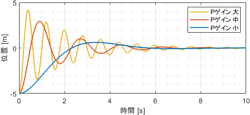 Pゲインを様々に変化させたときのシステムの挙動(位置情報プロット)
