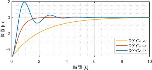 Dゲインを様々に変化させたときのシステムの挙動(位置情報プロット)