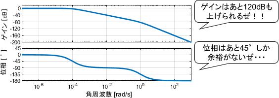 システムの安定余裕のイメージ図