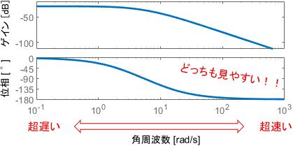 ボード線図は、様々な周波数に対するシステムの特性を、コンパクトかつ分かりやすく表現している