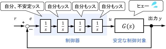 たくさんの積分要素がシステムの安定性を脅かすイメージ図