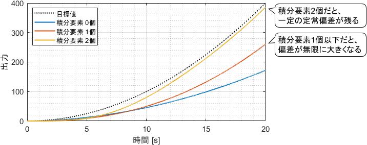 様々な積分要素数を持ったシステムに加速度目標値を与えた際の定常偏差の比較