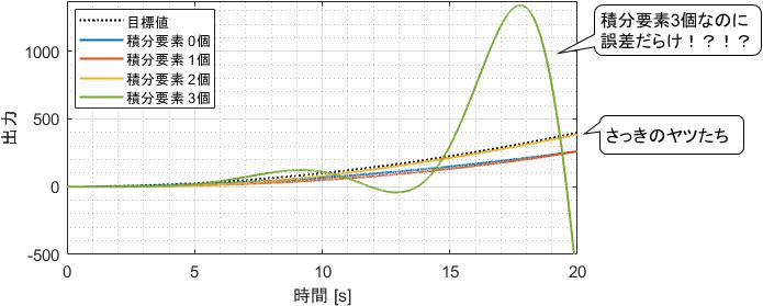 積分要素数を3個持ったシステムに加速度目標値を与えた際、出力が発散する図