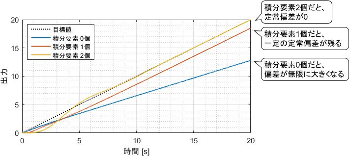 様々な積分要素数を持ったシステムにランプ目標値を与えた際の定常偏差の比較