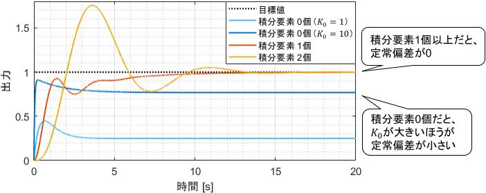 様々な積分要素数を持ったシステムにステップ目標値を与えた際の定常偏差の比較