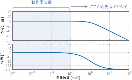 閉ループシステムの実用上の理想のボード線図。ある周波数からは追従できなくなっている