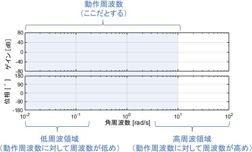 ボード線図上で周波数を見る観点は、動作周波数・低周波領域・高周波領域の3つ