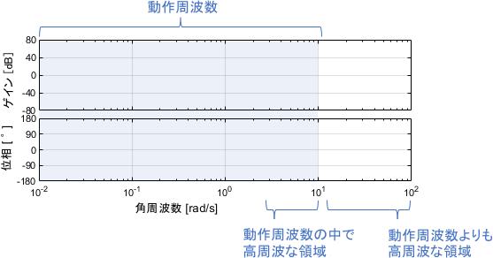 ボード線図中の高周波領域。高周波領域は、「動作周波数の中で高周波な領域」と「動作周波数よりも高周波な領域」に分けられる