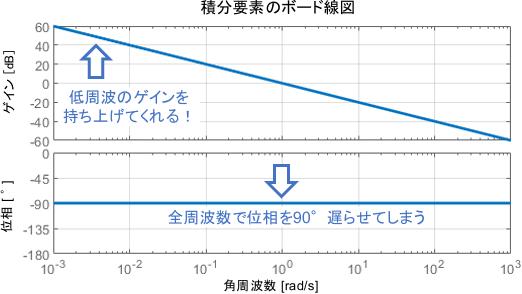 積分要素のボード線図は、低周波領域のゲインを持ち上げてくれる。ただし、全周波数で位相を90°遅らせてしまう。