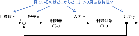 ボード線図では、「どの信号からどの信号までの周波数特性を見ているのか」が重要