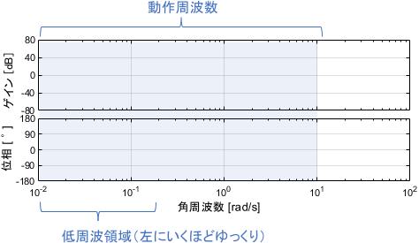 ボード線図中の低周波領域