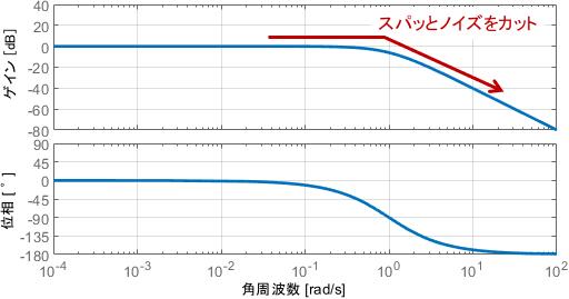 動作周波数より高周波の信号はノイズであるため、カットされて好都合。そういう意味では、折れ曲がった後のゲインはなるべく大きな傾きを持ったほうがよい
