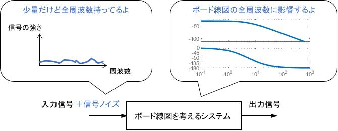 入力に全周波数のノイズが含まれるので、ボード線図の全周波数を見る必要がある