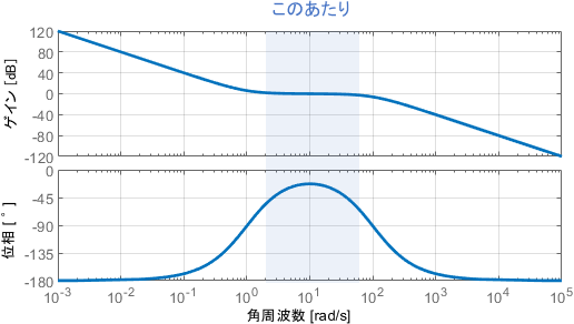開ループシステムのボード線図におけるゲイン交差周波数