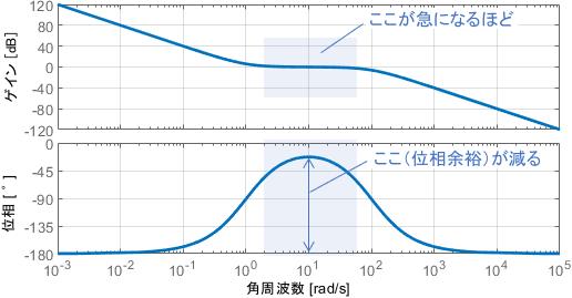 ボードの定理より、最小位相系と呼ばれるシステムに対しては、ゲインの傾きが大きければ大きいほど位相が遅れる(位相余裕が減る)