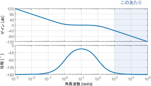 開ループシステムのボード線図における高周波領域