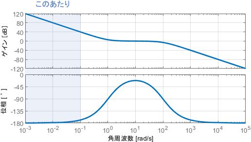 開ループシステムのボード線図における低周波領域