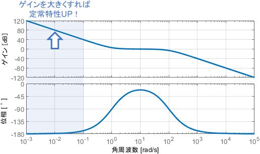 低周波領域のゲインを大きくすれば、定常特性UP!