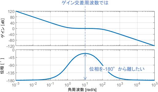 ゲイン交差周波数では、位相を-180°から離したい