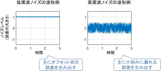 低周波ノイズは一定のズレとなる。高周波ノイズは小刻みに暴れる。