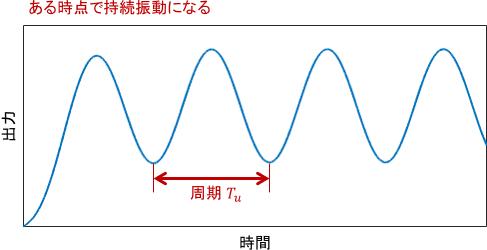 引き続きPゲインを大きくしていくと、ある時点で振動が減衰しなくなり、持続振動になる